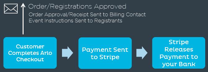 Manage Stripe Integration Arlo Online Support Training Event - Send invoice using stripe